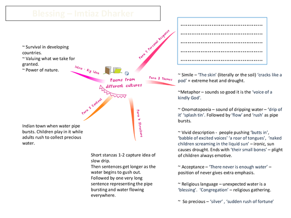 Preview of Cluster 1 - Mind maps for each poem