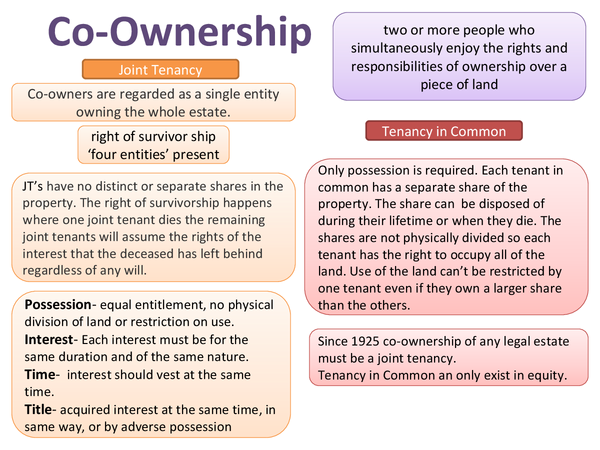 Preview of Co-ownership Land Law