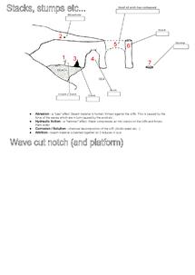 Preview of Coastal Landforms