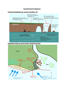 Preview of Coastal Landforms-Diagrams; Erosional/Depositional