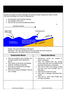 Preview of Coasts Revision Guide Q7