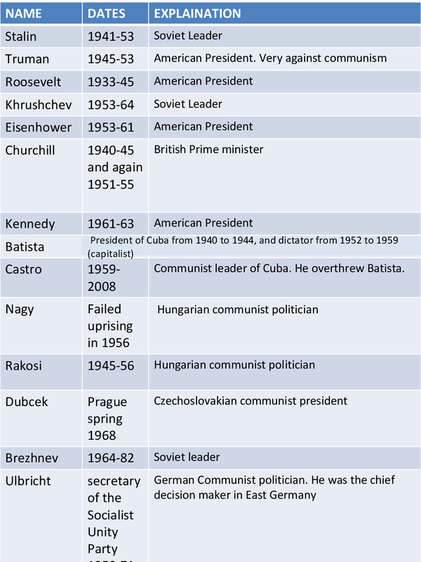 Preview of Cold War leaders with dates