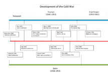 Preview of Cold War Timeline Key Features