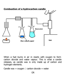 Preview of combustion of a hydrocarbon candle
