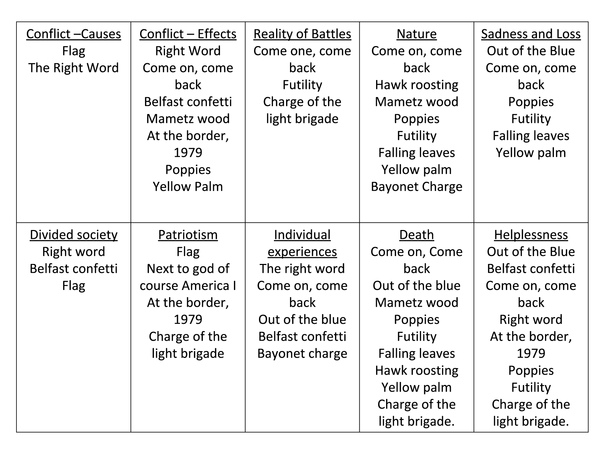 Preview of Conflict Cluster: Themes of each poems.
