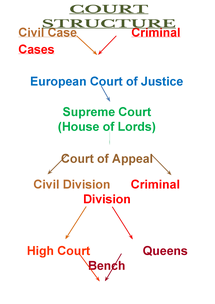 Preview of Court Structure