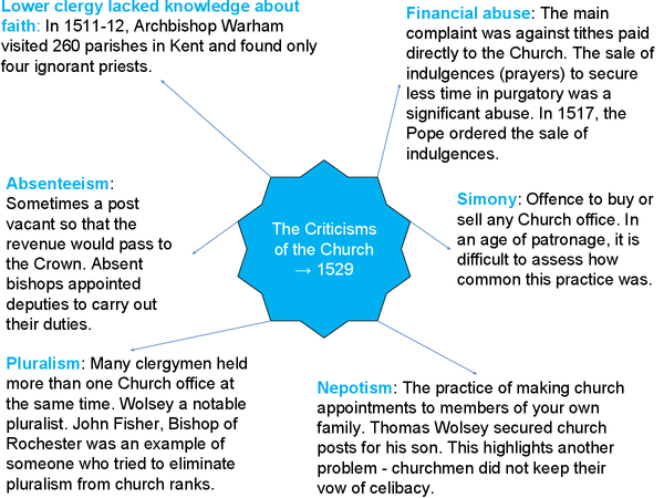 Preview of criticisms of the church