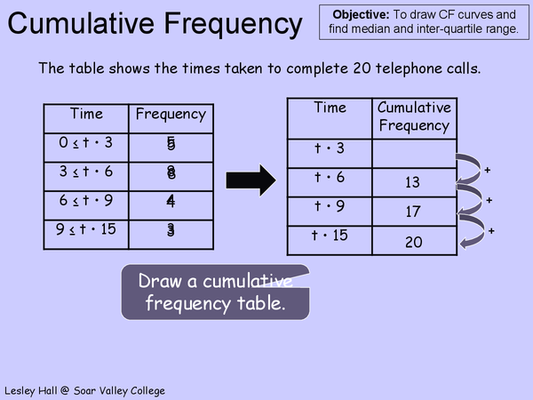 Preview of Cumulative Frequency