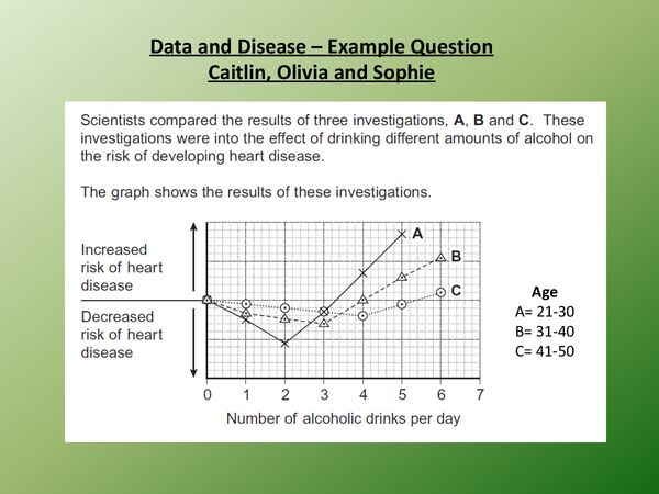 Preview of Data and Disease Example Question