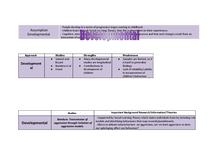Preview of Developmental Approach & Studies Summary
