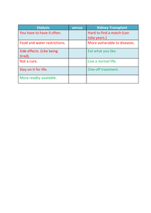 Preview of Dialysis versus Transplant.