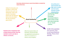 Preview of Duel Authority Mind Map (1917)