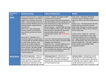 Preview of Eating Behaviour Revision Table