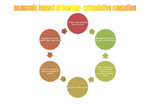Preview of economic impact of tourism- culmulative causation