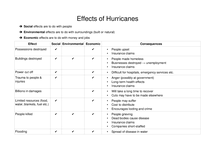 Preview of Effects of Hurricanes