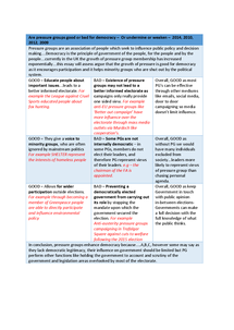 government and politics as level essays Start writing remarkable essays with guidance from our expert teacher team as and a level: politics browse by category: european union how government works.