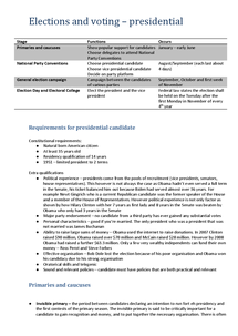 Preview of Elections and voting - presidential elections