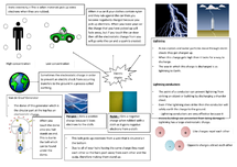 Preview of Electric shocks mindmap