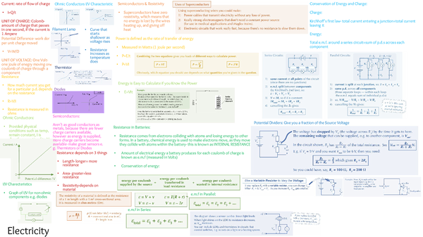 Preview of Electricity Topic Revision Summary Page