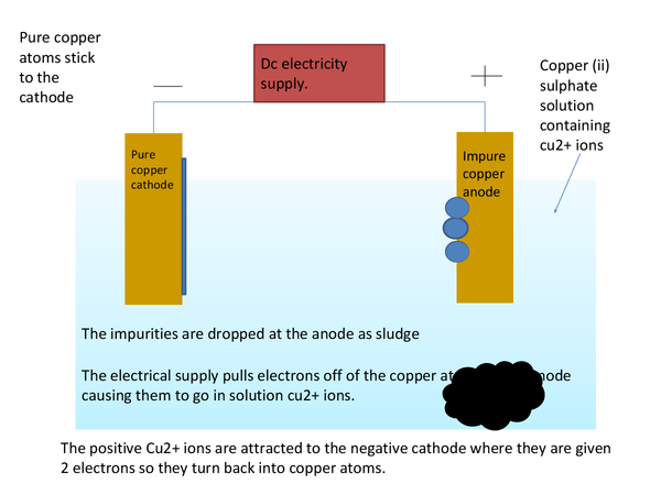 Preview of Electrolysis of copper animation