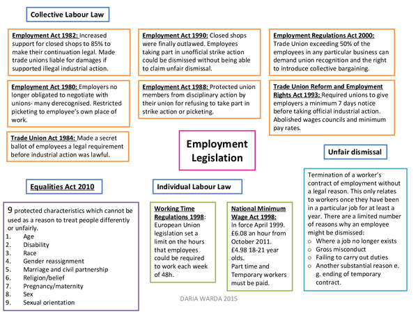 Preview of Employment Legislation