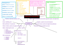 Preview of ENGB3 Language Acquisition Mind Map