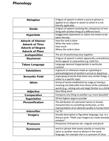 Preview of English terminology with description