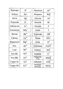Preview of Essential Chemical Symbols