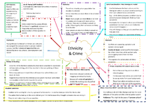 Preview of Ethnicity and Crime mindmap