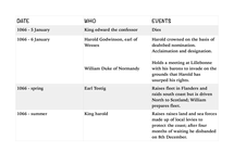 Preview of Events leading to the Battle of Hastings 1066