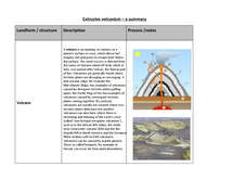 Preview of Extrusive volcanism