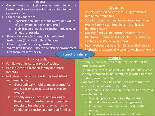 Preview of Families and Households - Functionalism and New Right