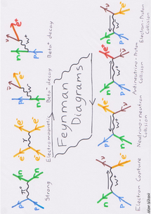 Preview of Feynman Diagrams