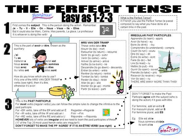 Preview of FRENCH: Grammar - The Perfect Tense, Easy as 1-2-3!