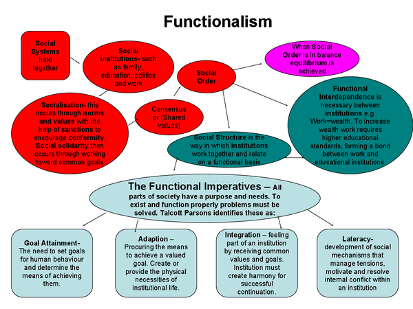 functionalist theory sociology essay Included: sociology essay content preview text: the theory i have chosen for this theory application is functionalism functionalism dates back to the 19th century.