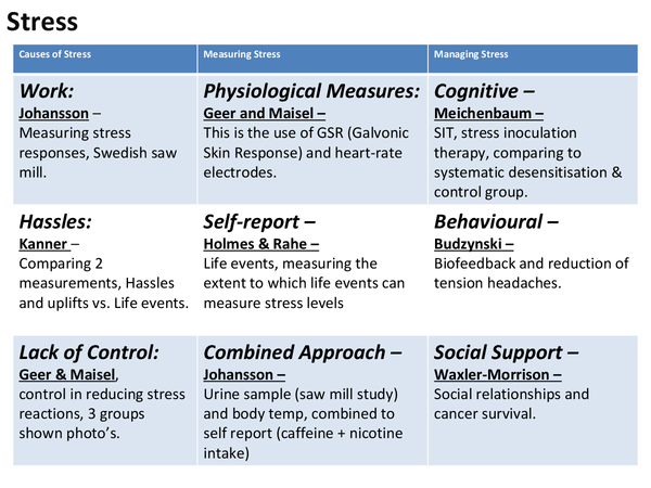 Preview of G543 Health + Clinal Psychology