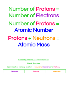 Preview of GCSE AQA Chemistry Atomic Structure