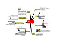 Preview of GCSE Virgin Casestudy mindmap