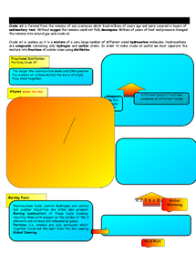 Preview of GCSE Chemistry- Alkanes And Crude Oil