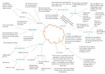 Preview of GCSE DANCE NUTCRACKER MIND MAP