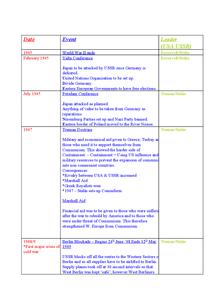 Preview of GCSE Edexcel History - Cold war timeline