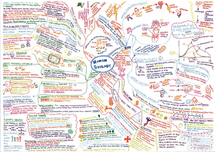 Preview of GCSE Human Biology Mind Map