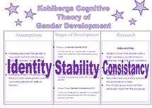 Preview of Gender: Kohlbergs Stage theory of Gender