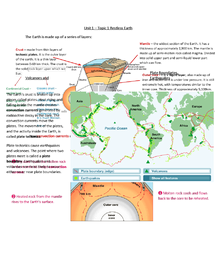 Preview of Geography Unit 1 Edexcel