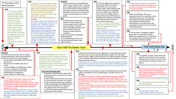 Preview of Germany 1919- 1945 Timeline: History OCR