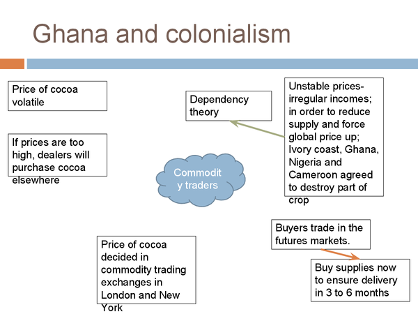 Preview of Ghana and colonialism