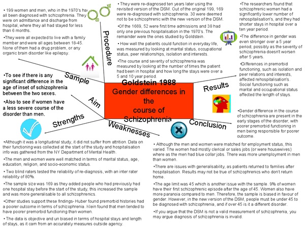 Preview of Goldstein 1988 Spider Diagram