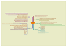 Preview of Griffiths Mindmap