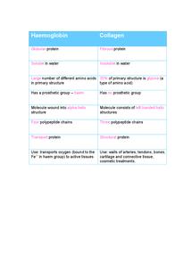Preview of Haemoglobin vs Collagen