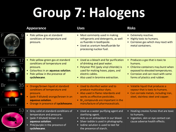 Preview of Halogens - risks and uses